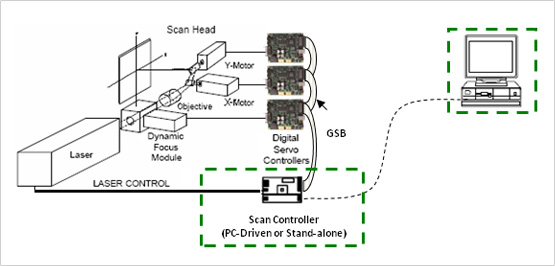 gs_bus_direct_interface